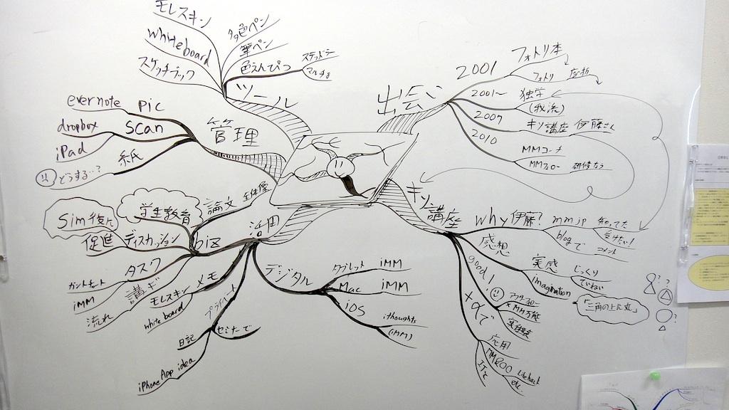 http://mindmap.jp/asada_mm.jpg