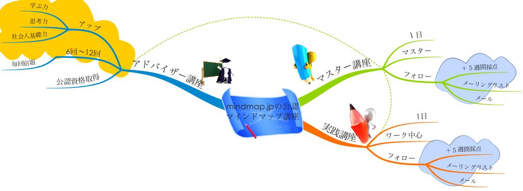 http://mindmap.jp/mindmap.jp_seminar.png