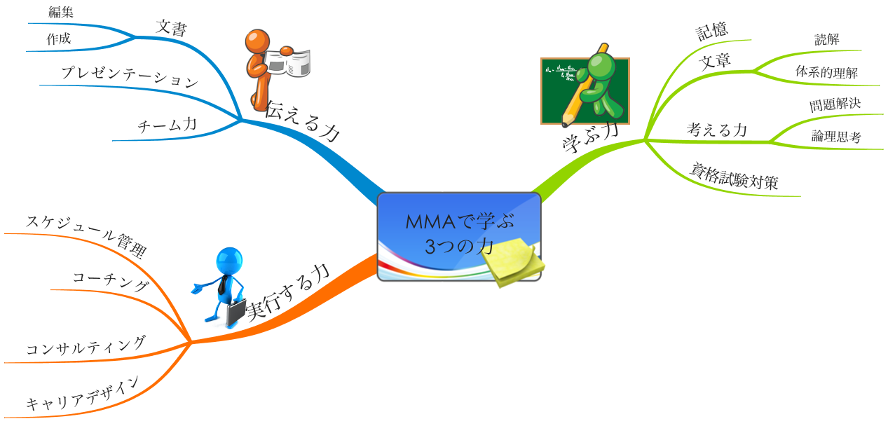http://mindmap.jp/mma_contents.png