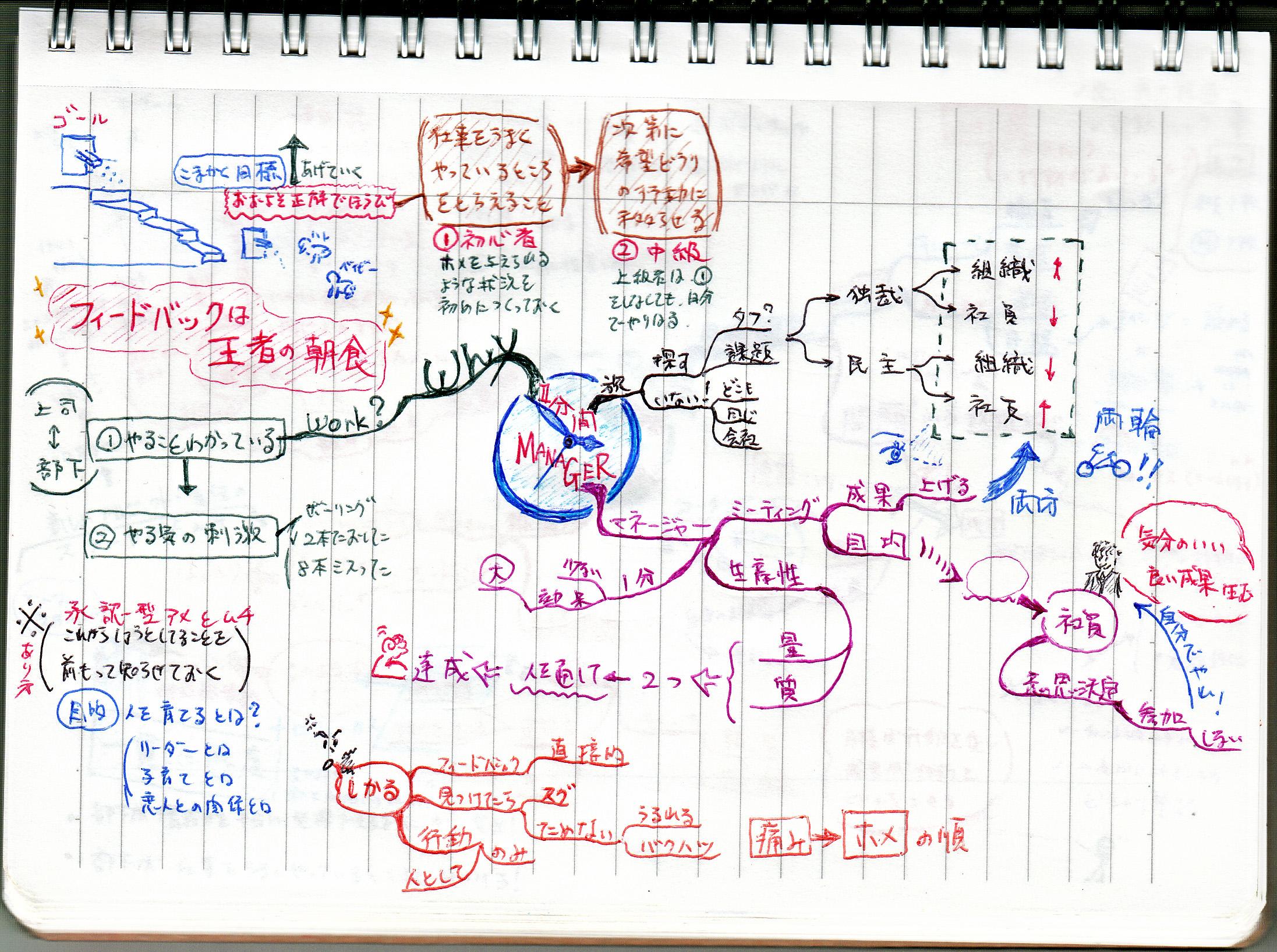 http://mindmap.jp/yamamoto_60minute.jpg