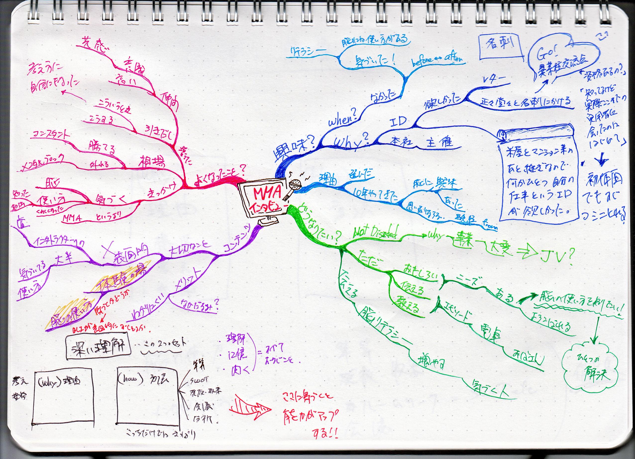 http://mindmap.jp/yamamotoyasuji_interview.jpg